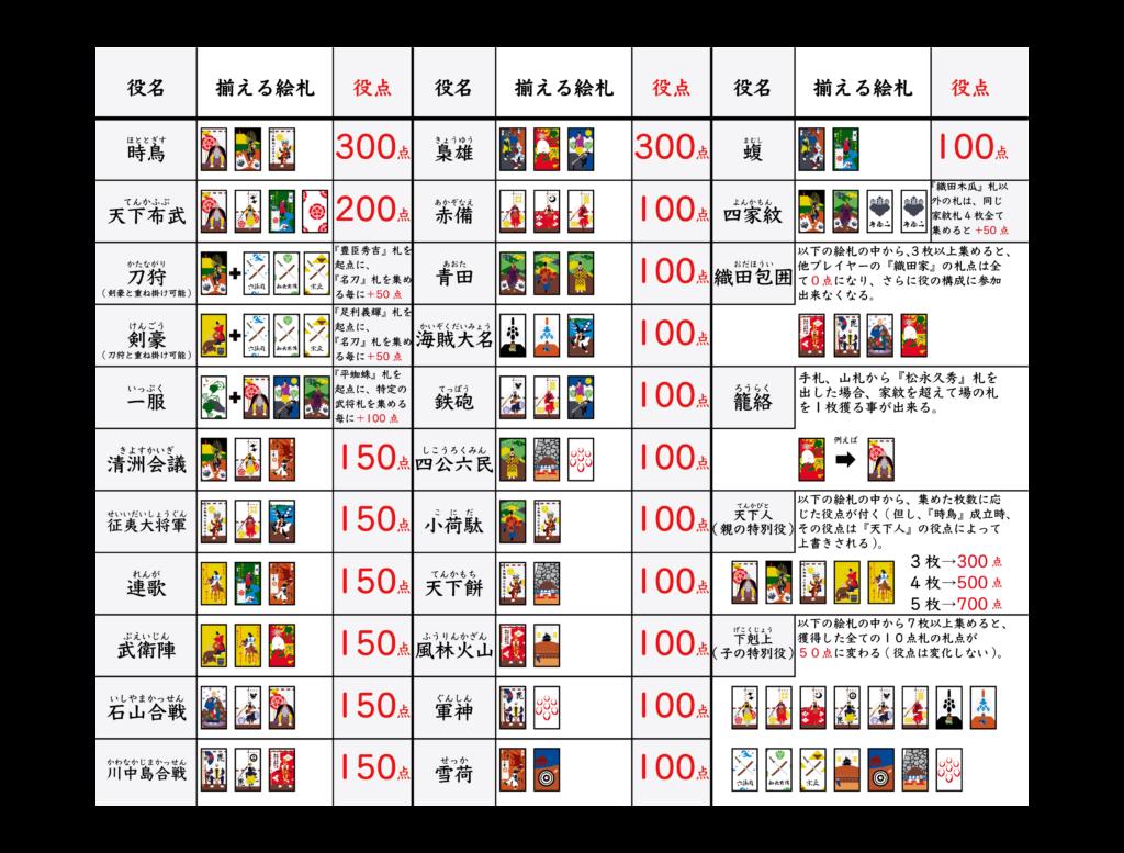 出来役紹介 – 戦国花札
